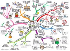 How to Focus in the Age of Distraction - MindMap/Infographic by www.learningfundamentals.com.au