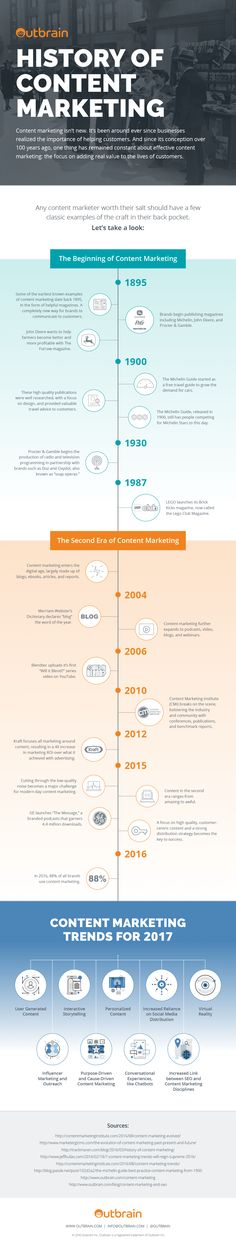 History of Content Marketing | Infographic | Outbrain