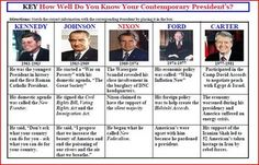 Game: How Well Do You Know Your Contemporary Presidents