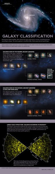 Astronomer Edwin Hubble devised a method for identifying kinds of galaxies. See how galaxies are classified in this Space.com infographic.