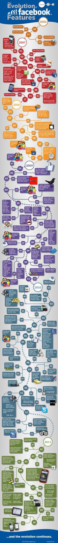 Mega infográfico mostra a evolução dos recursos do Facebook