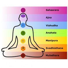Les correspondances entre les 7 chakras et les 7 couleurs sont les suivantes : 1er chakra: chakra racine = rouge / 2ème chakra : chakra sacré = orange / 3ème chakra : chakra solaire = jaune / 4ème chakra : chakra du coeur = vert ou rose / 5ème chakra : chakra laryngé = bleu / 6ème chakra : chakra frontal = indigo / 7ème chakra : chakra coronal = violet