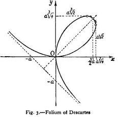 The Folium of Descartes