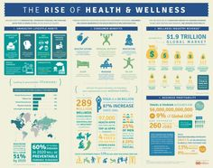 The Rise of Health and Wellness Infographic. Via http://theholistichealingcentre.wordpress.com/2014/06/27/the-rise-of-health-and-wellness/