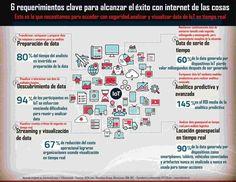 6 requerimientos clave para alcanzar el éxito con internet de las cosas #IoT #InternetOfThings #InternetdelasCosas #IIoT #IoE #Tecnologia #Analytics Work On Yourself, Twitter Sign Up, Insight, Shit Happens, Internet Of Things, Tecnologia