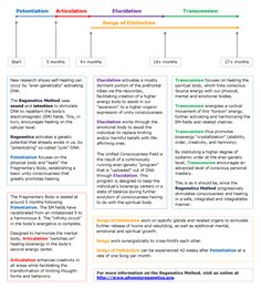 Timeline & Principles for Regenetics Activations   Phoenix Center for Regenetics