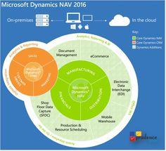 Microsoft Dynamics Nav 2013 to 2016 Migration
