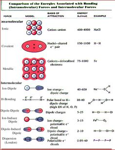 Summary of intramolecular and intermolecular forces