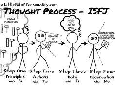 A look into the mind of an #ISFJ | A Little Bit of Personality: The Cognition Process in Stick Figures | #MBTI