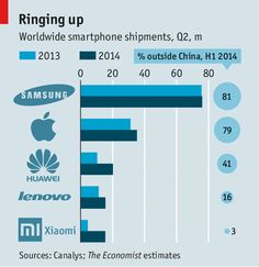 China's handset manufacturers: Smartening up their act | The Economist