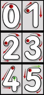 Actividades para Educación Infantil: Carteles para trabajar la direccionalidad de los n... Montessori Math, Math Activities, Toddler Activities, Preschool Activities, Math For Kids, Lessons For Kids, Maths Area, Spanish Teaching Resources, Material Didático