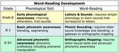 Reading Fluency, Reading Strategies, Teaching Reading, Learning, Kindergarten Reading, Guided Reading, Teaching Ideas, Reading Difficulties, I Love School