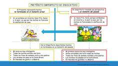 Pretérito Imperfecto de Indicativo (Cursos de español para profesionales extranjeros en Barcelona)