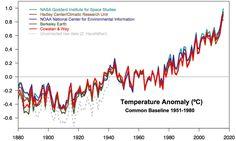 2016 - warmest year on record - curves and statistics - Das Jahr 2016 war global das wärmste Jahr seit Beginn der Aufzeichnungen im 19. Jahrhundert. Darin stimmen sämtliche Datensätze der Oberflächentemperaturen überein. Das gilt übrigens ebenso in allen Satellitendaten für die Temperaturen der Troposphäre. Abb. … Weiterlesen
