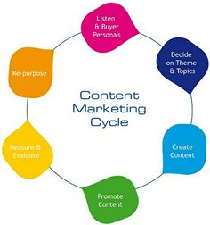 The content marketing cycle is: