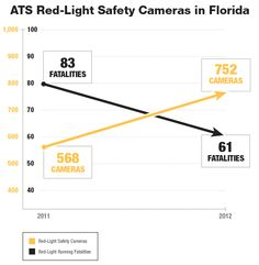 Reasons to Support The Mark Wandall Traffic Safety Act, Fact 12: GRAPH: ATS Red-Light Safety Cameras in Florida