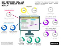 How Searchers See And Click on Google's Search Results | Marketing Technology