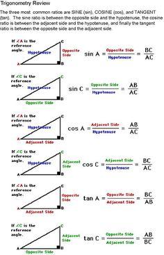 24 We Teach Trigonometry Ideas Trigonometry High School Math Teaching Math