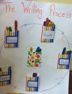 writing process tracking