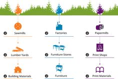 Tracked from the source: FSC certification is required at each stage in the product Chain of Custody from the forest to you.