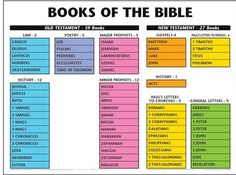 scripture printables for kids | books of the bible wall chart books of the bible has large print and ...