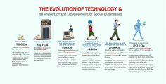 The Evolution of Technology & Its Impact on the Development of Social Businesses