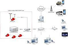 Membangun openvpn ethernet bridging artikel blog linux asterisk ip pbx sebagai pengganti sistem telepon pabx analog dengan perangkat voip gateway bisa di linuxblog ccuart Images