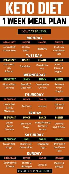 Keto diet 1 week meal plan Sample 7 day meal plan for a ketogenic diet lowcarb keto mealplan lowcarbalpha Ketogenic Diet Meal Plan, Ketogenic Diet For Beginners, Keto Diet For Beginners, Ketogenic Lifestyle, Atkins Diet, Keto Diet Food Plan, Zero Carb Diet Plan, Low Glycemic Diet Plan, Keto Diet Foods