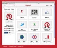 How do you use Pinterest for social good?