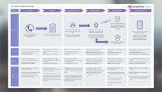 Customer Journey Map Template for Health companies - UXPressia Process Flow Chart, Experience Map, Customer Journey Mapping, Diagram Design, App Design Inspiration, Map Design, Icon Design, Health App, Presentation Design