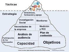 Lo que vemos en redes sociales debe esconder una pensada estrategia debajo, como los icebergs...