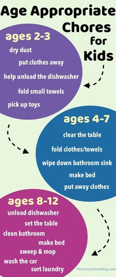 Age appropriate chores for kids by age groups #parenting #kids #ParentingAging