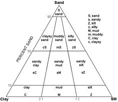 Folk& Classification of Sediments is a triangular diagram classifying sediments by their sand, silt and clay content into categories. The Diagram, Igneous Rock, Folk, Learning, Grain Size, Clay, Content, Places, Clothing