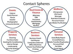 Who's in Your Contact Sphere? By Ivan R. Misner, Ph.D. First, let me describe how I defined the concept when I introduced it in The World's Best Known Marketing Secret: Contact Spheres – Symbiotic Relationships A Contact Sphere is a group of business professionals who have a symbiotic relation…