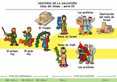 Dibujos para catequesis: LA HISTORIA DE LA SALVACIÓN - Línea del tiempo, PARTE 3