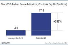 Récord de activaciones iOS y Android esta Navidad: casi tres veces más que el año pasado por estas fechas http://www.genbeta.com/p/73558