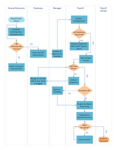 Swimlane process map diagram - Payroll process