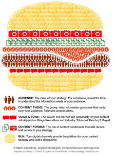 What makes up the 'meat' of an effective content strategy?