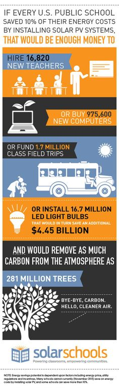 Crowdfunding Campaign Raises $54,000 to Help Schools Go #Solar #energy #sustainability