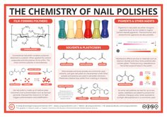 The Chemistry of Nail Polish – Polymers, Plasticisers and Pigments Chemistry Classroom, Teaching Chemistry, Science Chemistry, Organic Chemistry, Physical Science, Science Fair, Science Education, Science And Nature, Chemistry Experiments