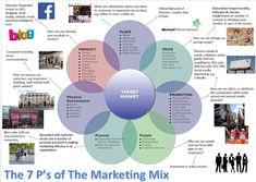 Resultado de imagen de marketing mix
