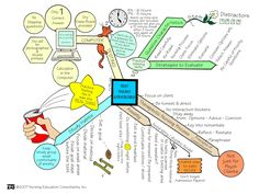 NCLEX test taking strategies #NurseHacks #NursingSchool #NCLEX