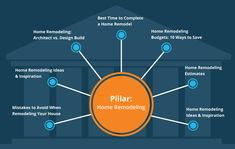 Your content strategy needs to evolve. Adopting a pillar content strategy will get you where the search engines (and your customers) want you to be. Content Marketing Strategy, Inbound Marketing, Affiliate Marketing, Digital Marketing, Marketing Institute, Marketing Training, Ways To Save, Search Engine, Budgeting