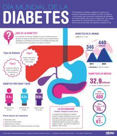 3 Enticing Tricks: Diabetes Meals For One diabetes recipes butter.Diabetes Tips Fiber. Beat Diabetes, Diabetes Meds, Diabetes Mellitus, Type 1 Diabetes, Gestational Diabetes, Diabetes Food, Diabetic Breakfast, Diabetic Snacks, Diabetic Recipes