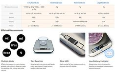 Digital Kitchen Food scale for baking and cooking - Software reviews Food Weight Scale, Food Scale, Breakfast Sandwich Maker, Digital Kitchen Scales, Digital Scale, Calorie Intake, Top Rated, Software, Dining
