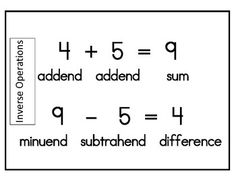 addition and subtraction are inverse operations anchor