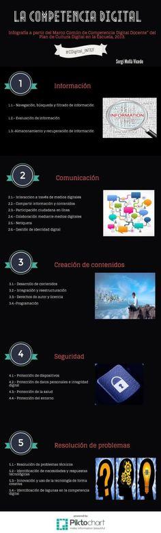 EDUCAR EN CULTURA LIQUIDA: Infografía CD