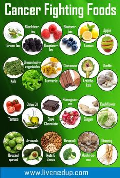 Complete List of Cancer Fighting Foods. I see chocolate is on this list, so that gives me an even better excuse to pig out on chocolate when I'm PMSing :D: