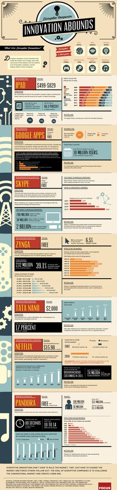 Disruptive Innovations [infographic]