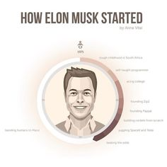 Infographic shows rise of Tesla and Elon Musk in timeline to view the full…